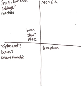 Four-Square Grocery List: 8/21/2011
