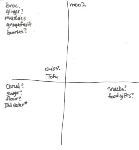 Four-Square Grocery List: 12/11/2011
