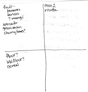The Four-Square Grocery Shopping List: 4/15/2012