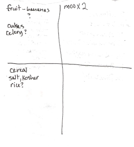 The Four-Square Grocery Shopping List: 5/13/2012