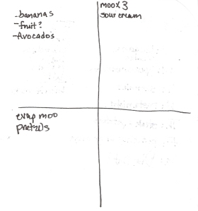 The Four-Square Grocery Shopping List: 6/17/2012