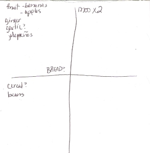 The Four-Square Grocery Shopping List: 7/15/2012