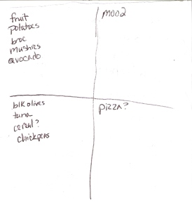 The Four-Square Grocery Shopping List: 11/11/2012